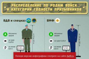 Категория а2 в военкомате в какие войска