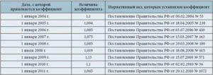 Индексация ежемесячных выплат по профзаболеванию