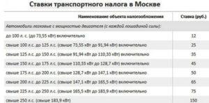 Налог на владельцев транспортного средства в москве