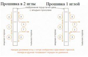 Прошивание документов в 5 дырок