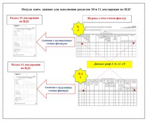 Заполнение раздела 10 декларации по ндс 2019