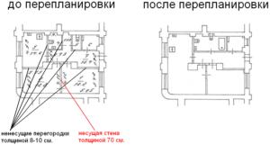 Нужно ли согласовывать перепланировку не несущих стен в жилом помещении