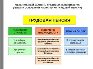 Пенсионные основания для назначения негосударственной пенсии