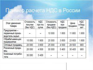 Как правильно рассчитать ввозной ндс из россии