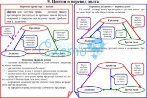 Договор уступки права требования по займу между юридическими лицами