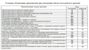 Какие обозначения в табеле учета рабочего времени