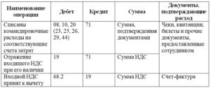 Командировочные расходы списаны связанные с доставкой