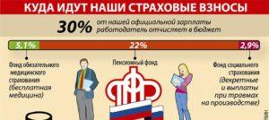 Как делать отчисления на пенсию самому в казахстане
