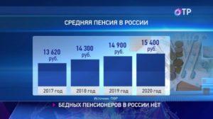 Сколько минимальная пенсия в россии в 2019 если не работал официально