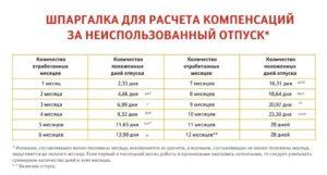 Сумма компенсации за не использованный отпуск в мвд при выходе на пенсию