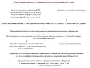 Заявление для носителей русского языка