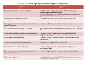 Дата размещения протокола о запросе котировок