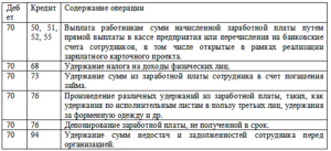Бухгалтерский учет удержаний излишне перечисленной заработной платы