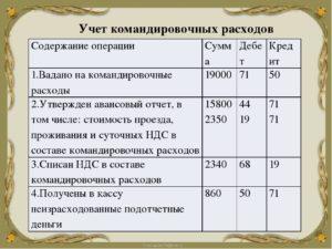 Расходы на командировку списаны на издержки проводка