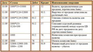 Проводка по счетам при продаже товара