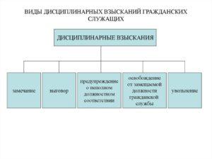 Виды дисциплинарных взысканий на государственной гражданской службе