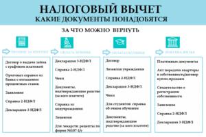 Пакет документов для возврата налога за ипотеку
