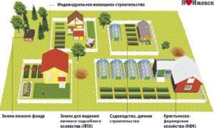Можно ли выкупить арендованную землю под лпх