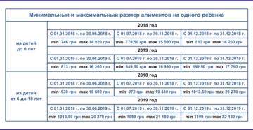 Алименты в днр 2019 г до 3лет