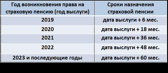 Как рассчитать досрочную пенсию медику регистрация личный кабинет пенсионный фонд для физических лиц вход
